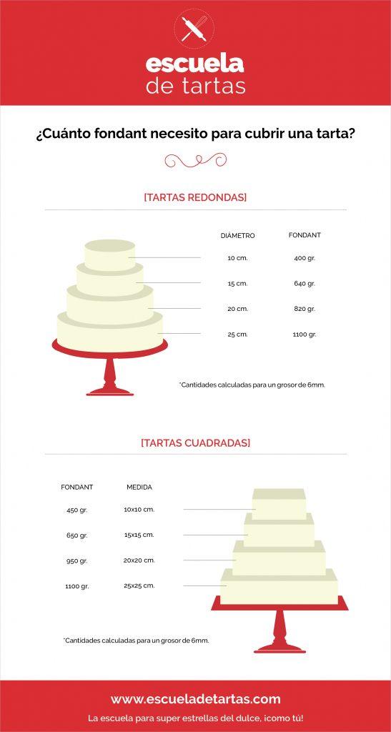 Cuanto_Fondant_necesito_para_cubrir_una_tarta